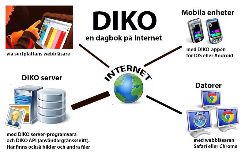 Modell över DIKO